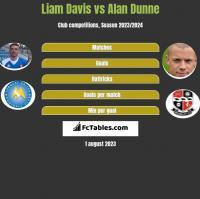 Liam Davis vs Alan Dunne h2h player stats