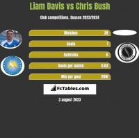 Liam Davis vs Chris Bush h2h player stats