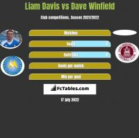 Liam Davis vs Dave Winfield h2h player stats