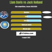 Liam Davis vs Jack Holland h2h player stats