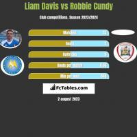Liam Davis vs Robbie Cundy h2h player stats