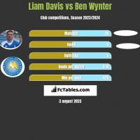 Liam Davis vs Ben Wynter h2h player stats