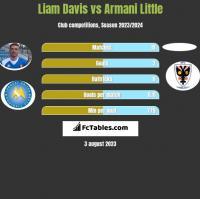 Liam Davis vs Armani Little h2h player stats