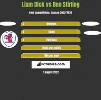 Liam Dick vs Ben Stirling h2h player stats