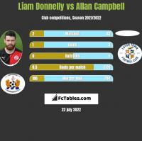 Liam Donnelly vs Allan Campbell h2h player stats