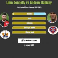 Liam Donnelly vs Andrew Halliday h2h player stats