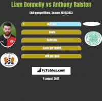 Liam Donnelly vs Anthony Ralston h2h player stats