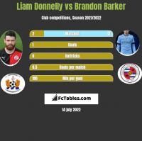 Liam Donnelly vs Brandon Barker h2h player stats