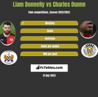 Liam Donnelly vs Charles Dunne h2h player stats