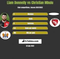 Liam Donnelly vs Christian Mbulu h2h player stats