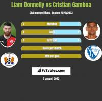 Liam Donnelly vs Cristian Gamboa h2h player stats
