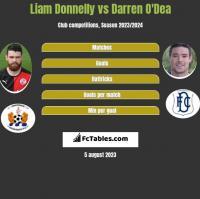 Liam Donnelly vs Darren O'Dea h2h player stats