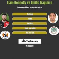 Liam Donnelly vs Emilio Izaguirre h2h player stats