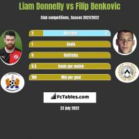Liam Donnelly vs Filip Benkovic h2h player stats