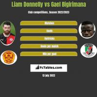 Liam Donnelly vs Gael Bigirimana h2h player stats