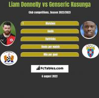 Liam Donnelly vs Genseric Kusunga h2h player stats