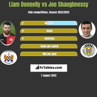 Liam Donnelly vs Joe Shaughnessy h2h player stats