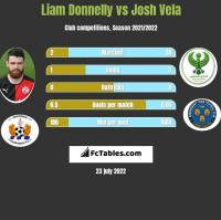 Liam Donnelly vs Josh Vela h2h player stats