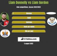 Liam Donnelly vs Liam Gordon h2h player stats
