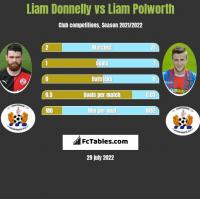 Liam Donnelly vs Liam Polworth h2h player stats