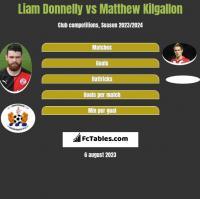 Liam Donnelly vs Matthew Kilgallon h2h player stats