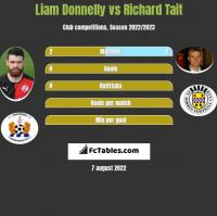 Liam Donnelly vs Richard Tait h2h player stats
