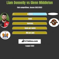 Liam Donnelly vs Glenn Middleton h2h player stats