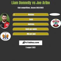 Liam Donnelly vs Joe Aribo h2h player stats