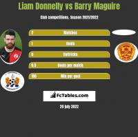 Liam Donnelly vs Barry Maguire h2h player stats