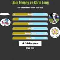 Liam Feeney vs Chris Long h2h player stats