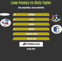 Liam Feeney vs Chris Taylor h2h player stats