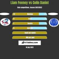 Liam Feeney vs Colin Daniel h2h player stats