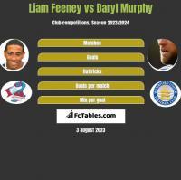 Liam Feeney vs Daryl Murphy h2h player stats
