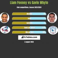 Liam Feeney vs Gavin Whyte h2h player stats