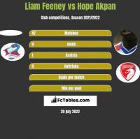 Liam Feeney vs Hope Akpan h2h player stats