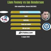 Liam Feeney vs Ian Henderson h2h player stats