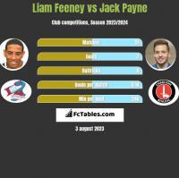 Liam Feeney vs Jack Payne h2h player stats