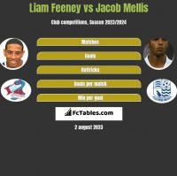 Liam Feeney vs Jacob Mellis h2h player stats