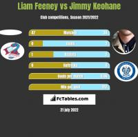 Liam Feeney vs Jimmy Keohane h2h player stats