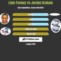 Liam Feeney vs Jordan Graham h2h player stats