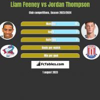 Liam Feeney vs Jordan Thompson h2h player stats