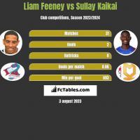 Liam Feeney vs Sullay Kaikai h2h player stats