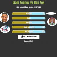 Liam Feeney vs Ben Fox h2h player stats