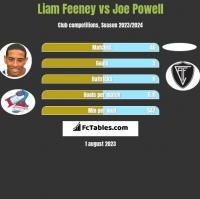Liam Feeney vs Joe Powell h2h player stats