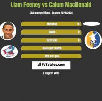 Liam Feeney vs Calum MacDonald h2h player stats