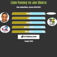 Liam Feeney vs Joe Sbarra h2h player stats