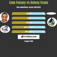 Liam Feeney vs Antony Evans h2h player stats