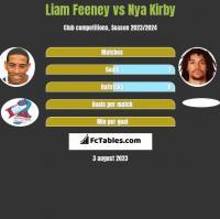 Liam Feeney vs Nya Kirby h2h player stats