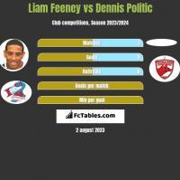 Liam Feeney vs Dennis Politic h2h player stats