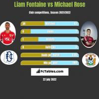 Liam Fontaine vs Michael Rose h2h player stats
